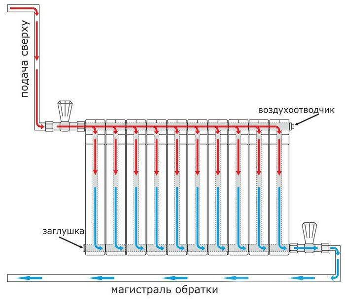 Диагональная подводка